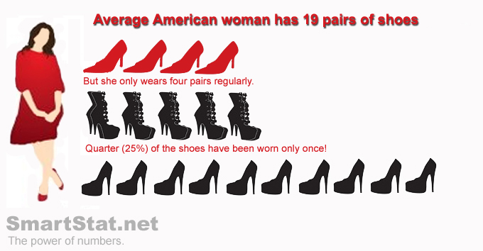 What Is The Average Shoe Size For A Woman